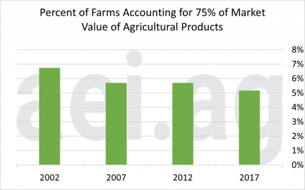 Figure 1. Percent of Farms Accounting for Various Proportions of Total Sector Sales