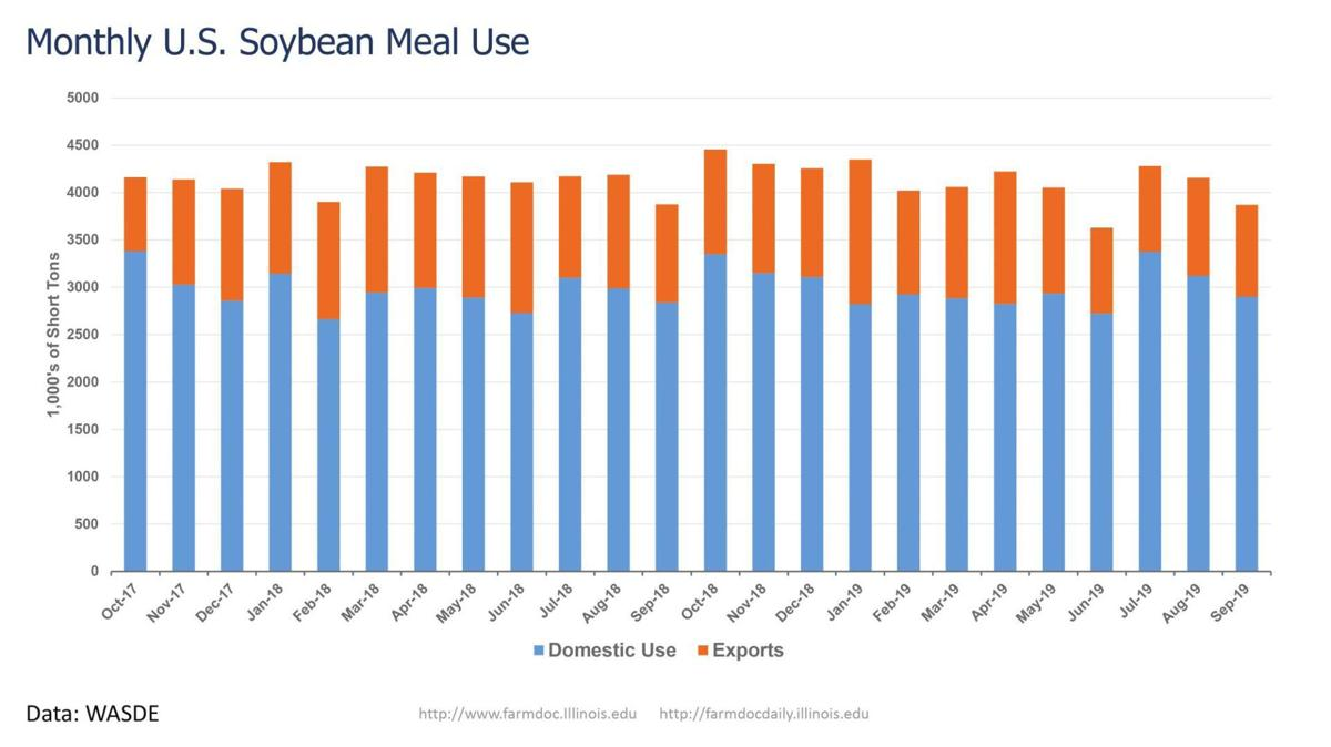 Monthly U.S. Soybean Meal Use