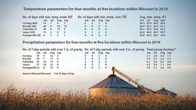 Missouri weather data chart