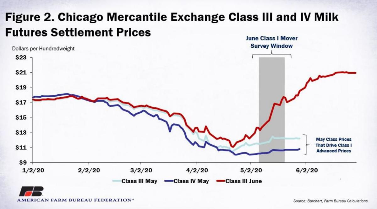 Figure 2. Chicago Mercantile Exchange Class III and IV Milk Futures Settlement Prices