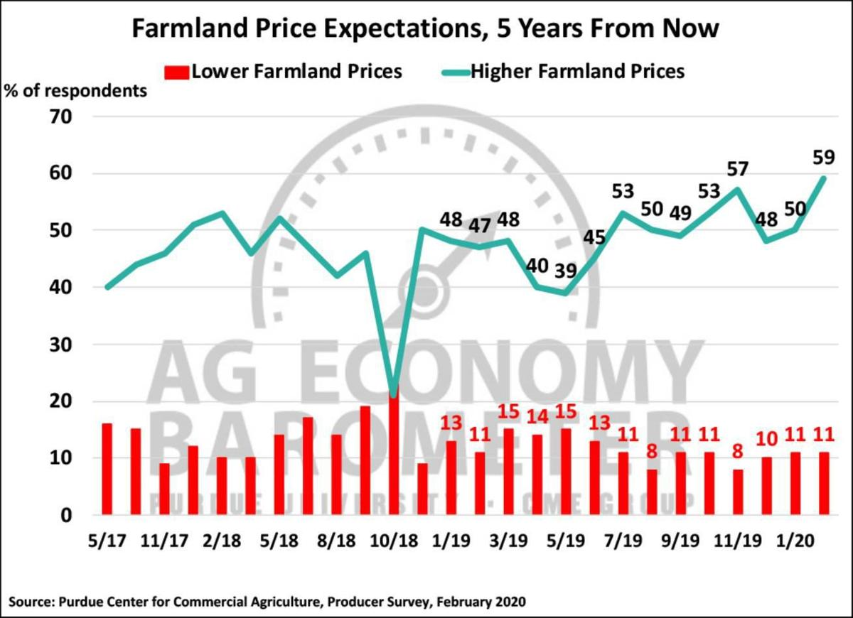 Figure 5. Farmland Price Expectations, 5-Years from Now, May 2017-February 2020