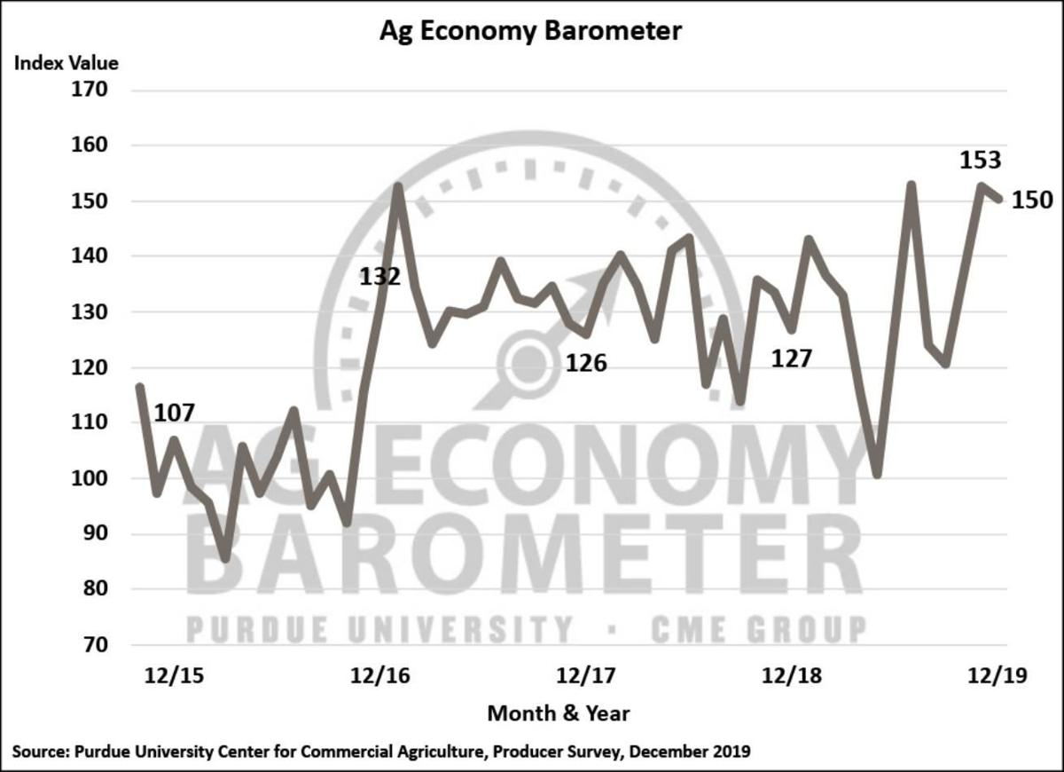 Figure 1. Purdue/CME Group Ag Economy Barometer, October 2015-December 2019