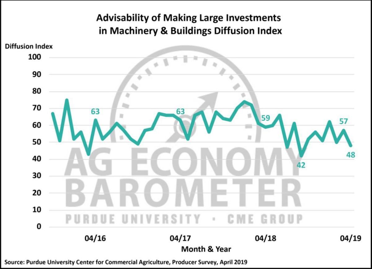 Figure 3. Large Farm Investment Index, October 2015-April 2019