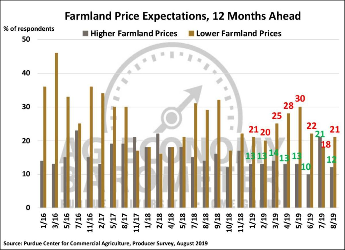 Figure 4. Farmland Price Expectations, 12 Months from Now, January 2016-August 2019