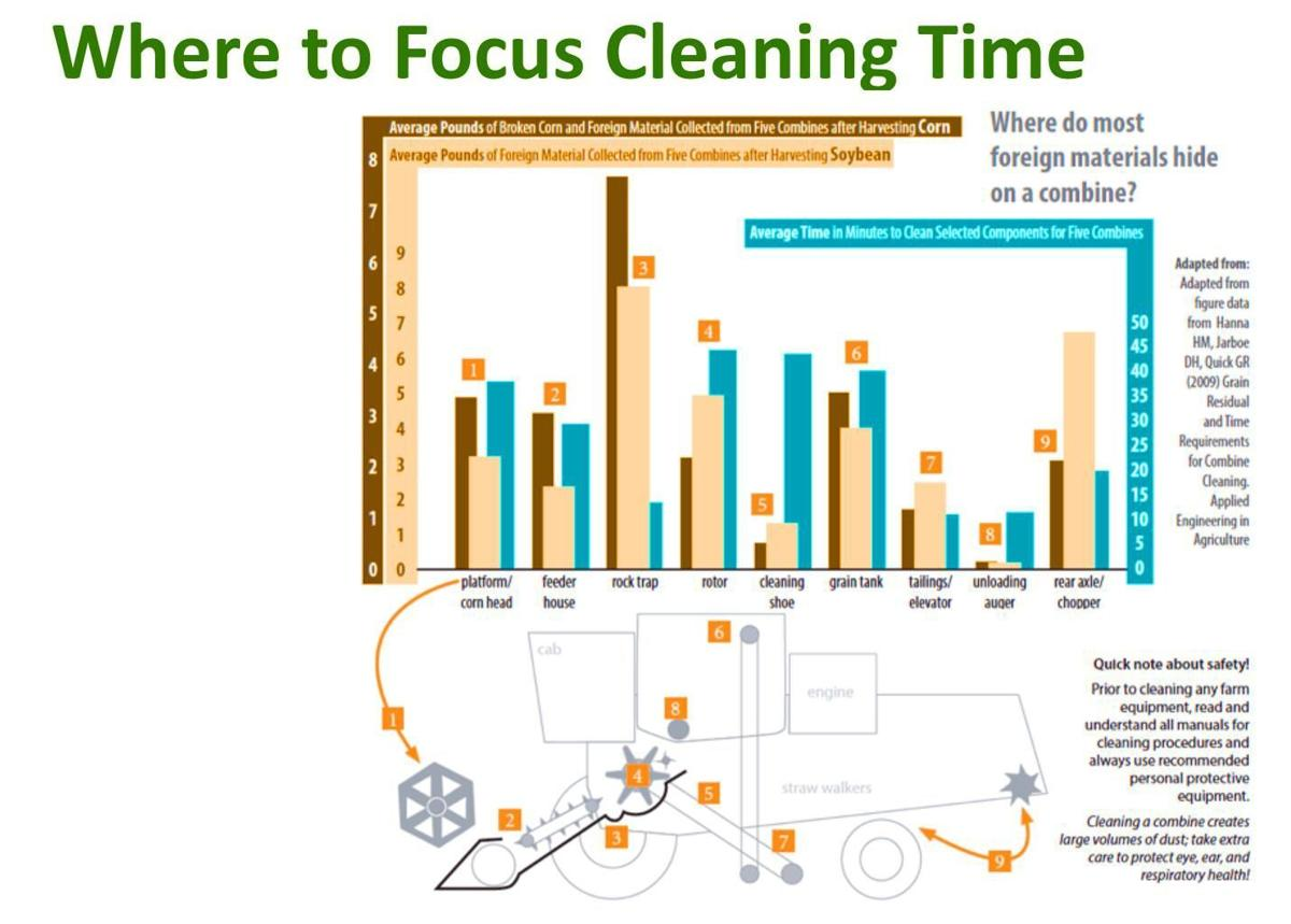 Where to Focus Cleaning Time