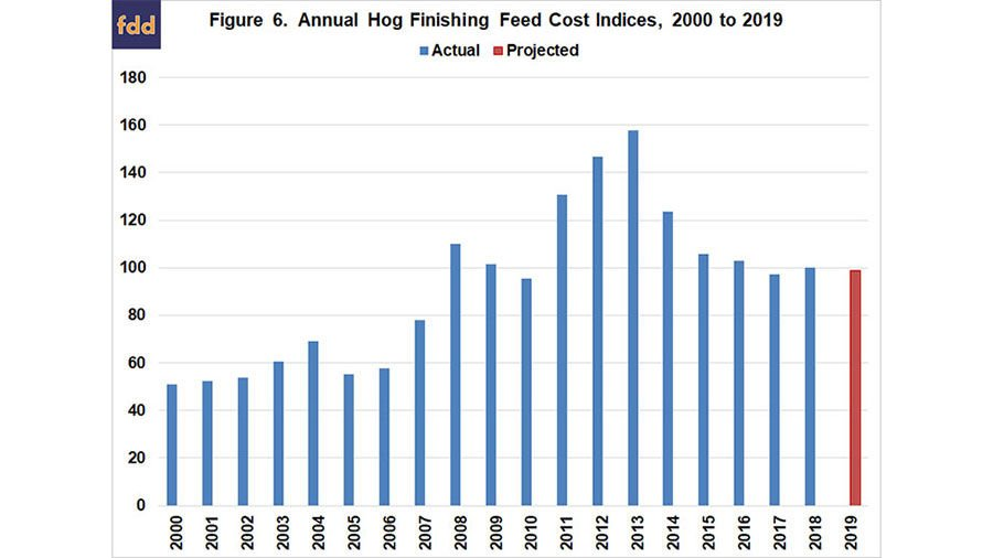 Feed costs chart 2