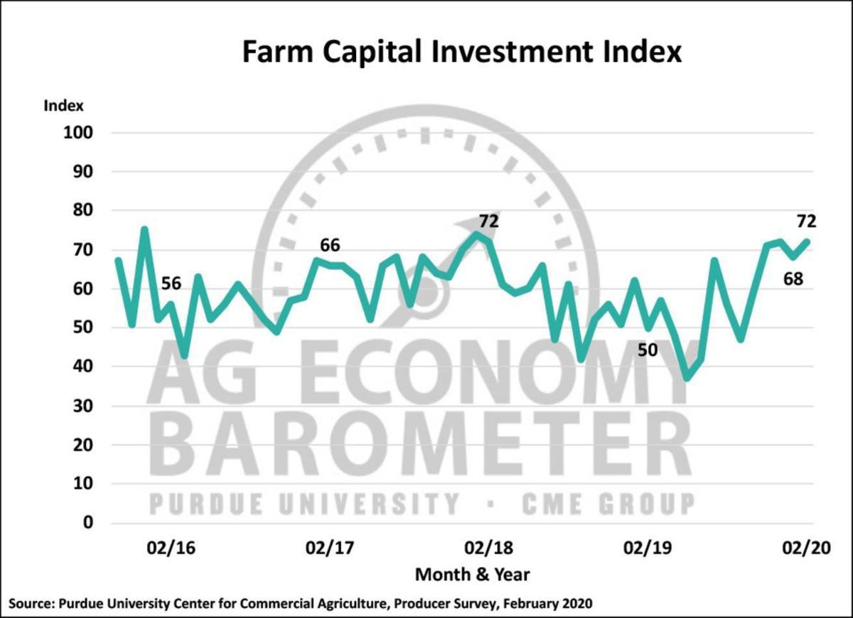 Figure 4. Farm Capital Investment Index, October 2015-February 2020