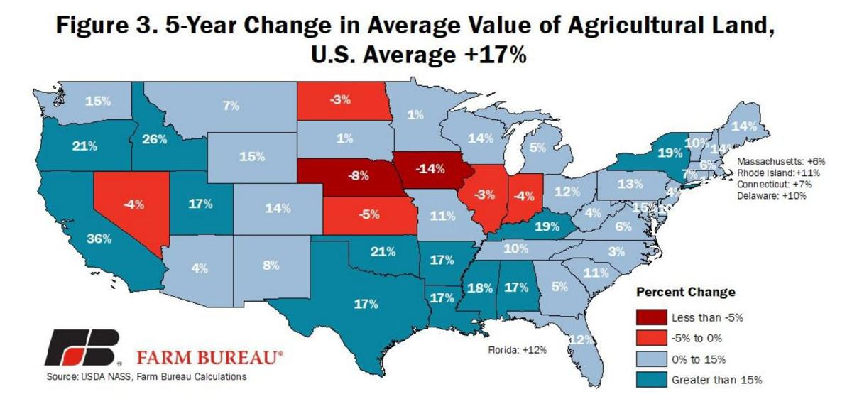 Figure 3. Five-year changes in average value of Agricultural Land