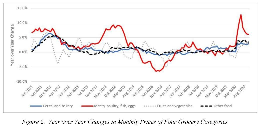 Year over Year grocery-price changes