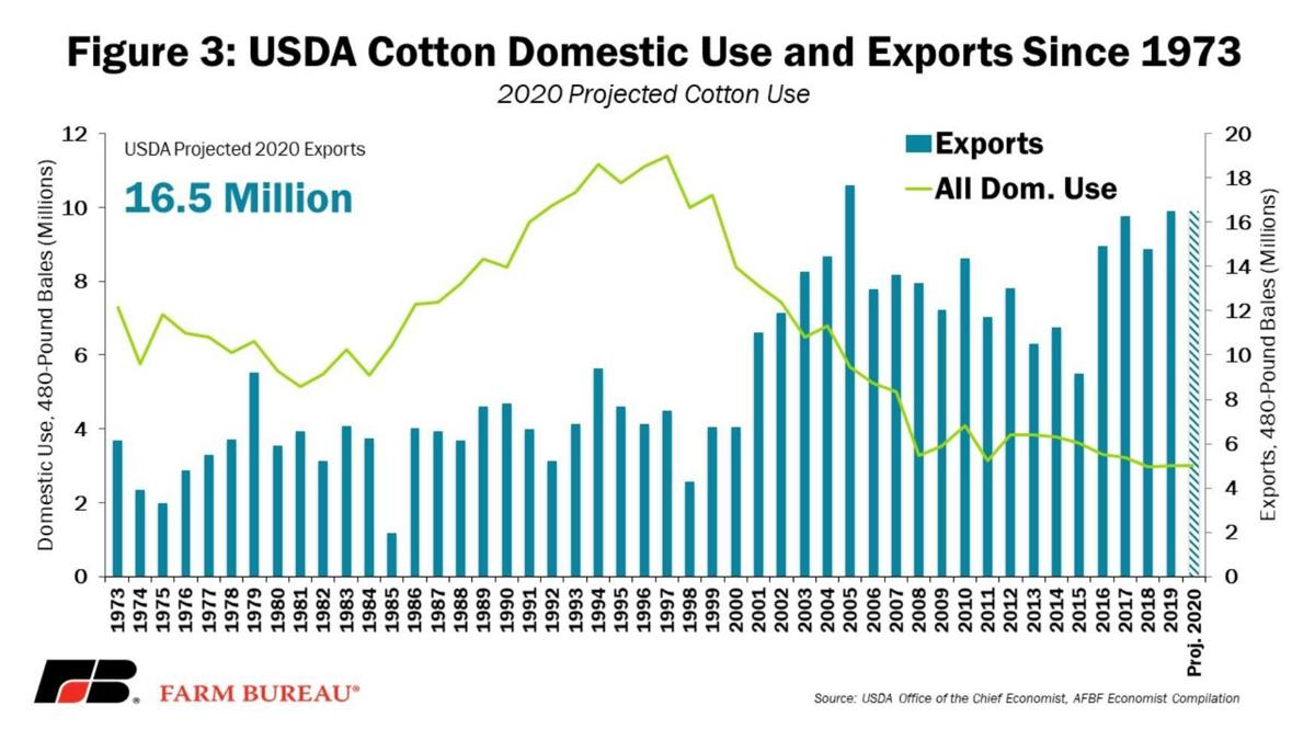 USDA Cotton Domestic Use and Exports