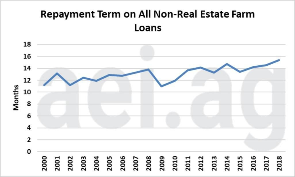 Figure 1. Annual Average Repayment Term in Months on All Non-Real-Estate Farm Loans at Commercial Banks, 2000-2018. Data Source: Kansas City Federal Reserve Bank, Agricultural Finance Databook