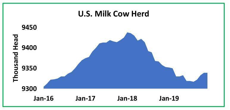 U.S. Milk Cow Herd