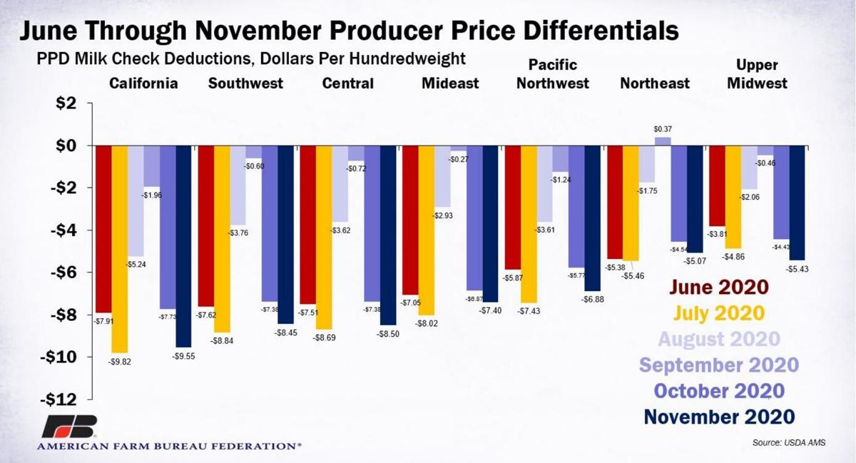 June through November Producer Price Differentials
