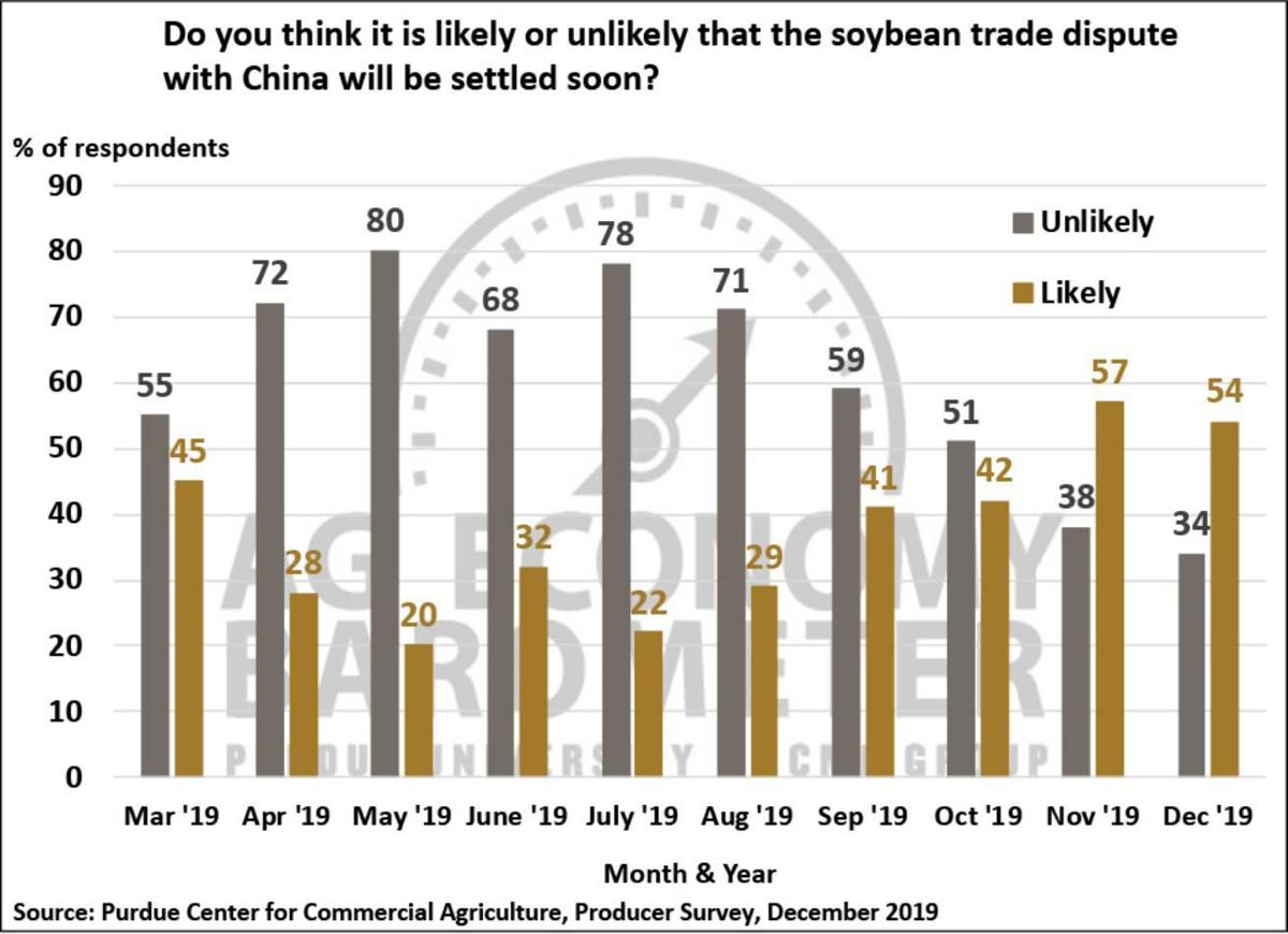 Figure 6. Do You Think it is Likely or Unlikely that the Soybean Trade Dispute with China Will Be Settled Soon? March 2019-December 2019