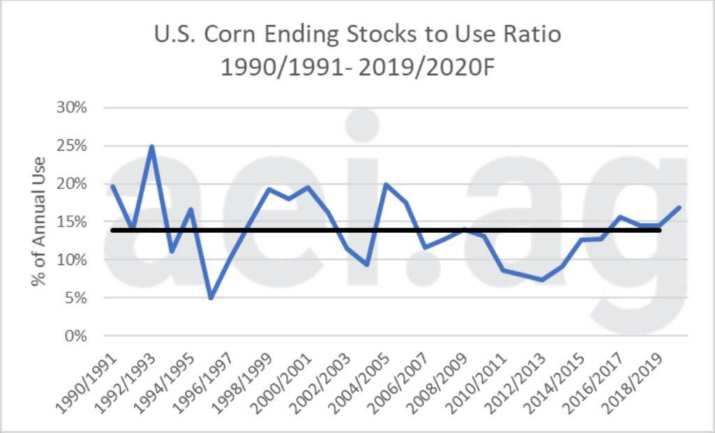 Figure 5. U.S. Corn Endings Stocks to Use Ratio, 1990-1991 to 2019-2020. Data Source: USDA Production, Supply and Distribution. Average from 1990-1991 – 2018-2019 – 13.9 percent. 2019-2020F: 16.9 percent
