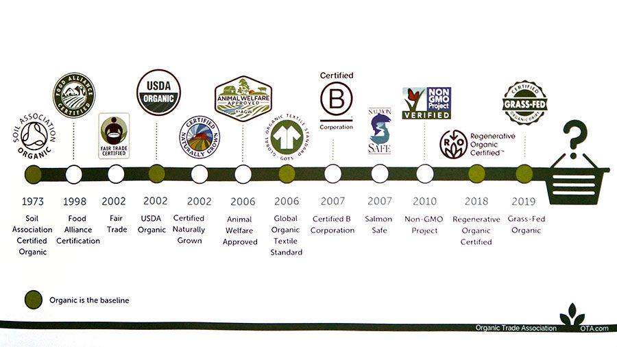 Organic label timeline