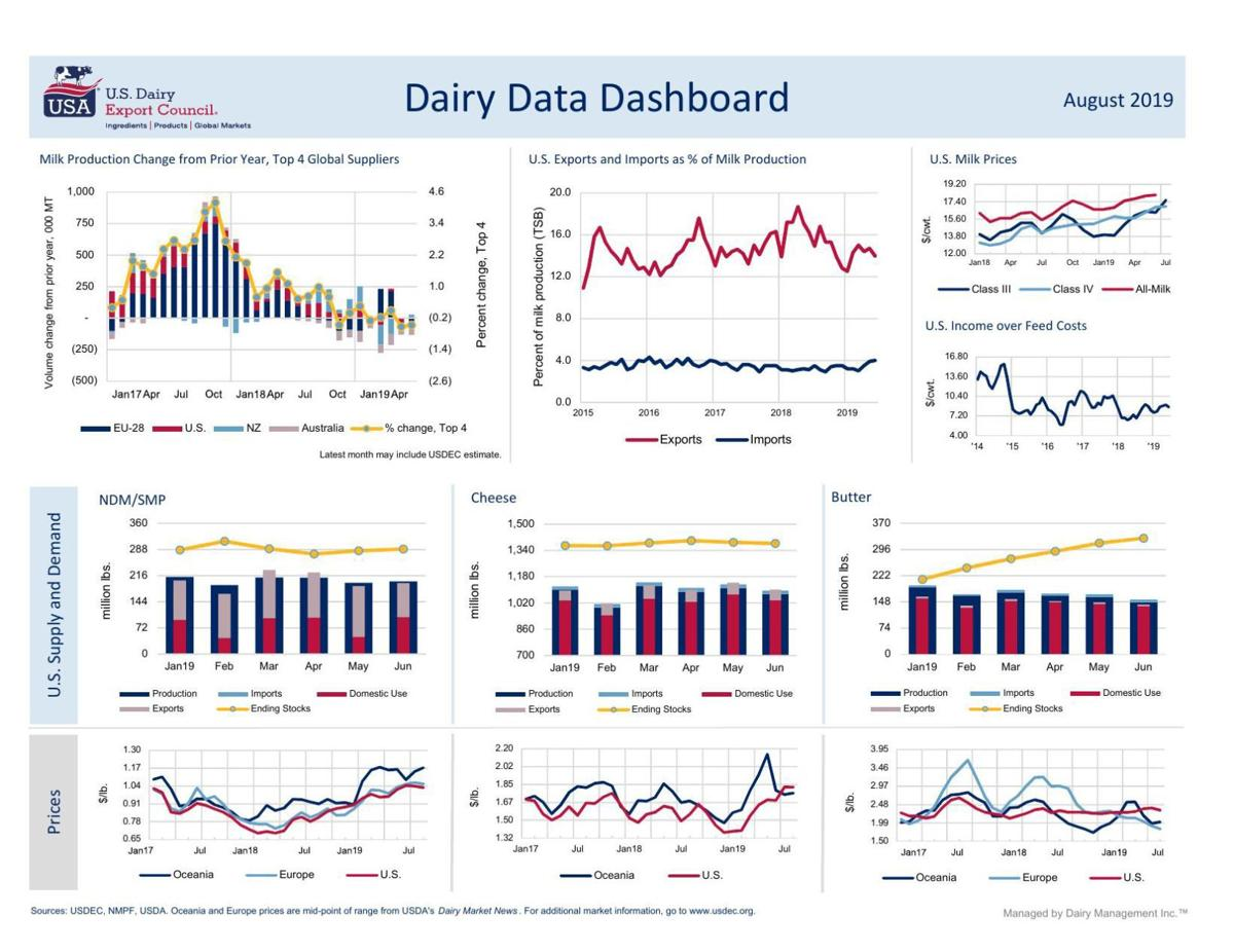 Dairy Data Dashboard August 2019