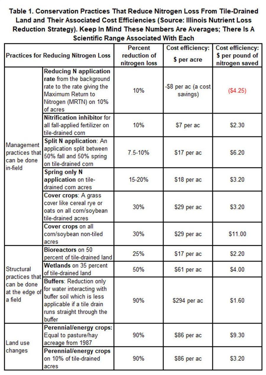 nitrogen loss reduction table