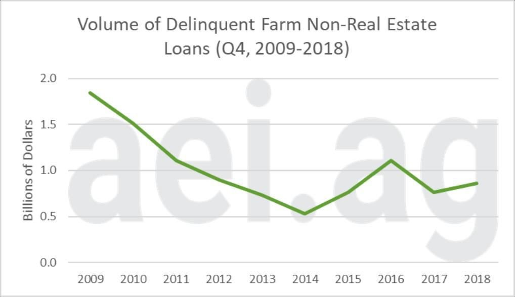 Figure 2. Volume of Delinquent Farm Non-Real Estate Loans, fourth quarter, 2009-2018. Data Source: Kansas City Federal Reserve Bank's Agricultural Finance Databook