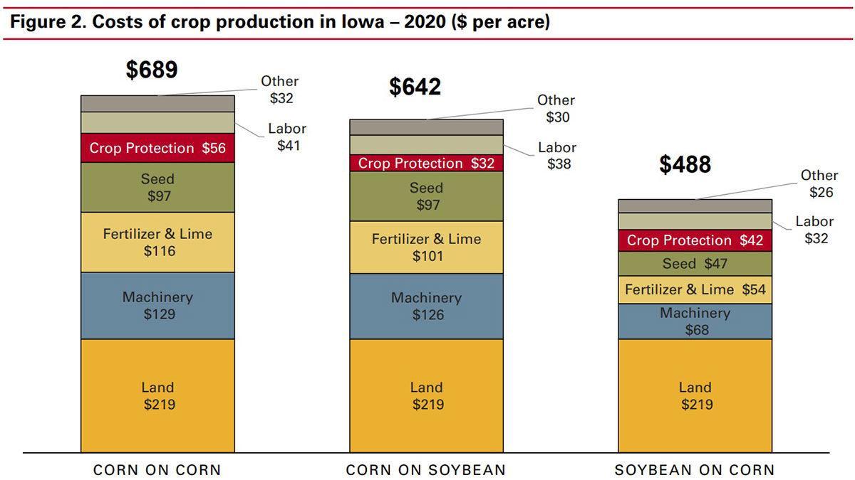 Farm costs 2