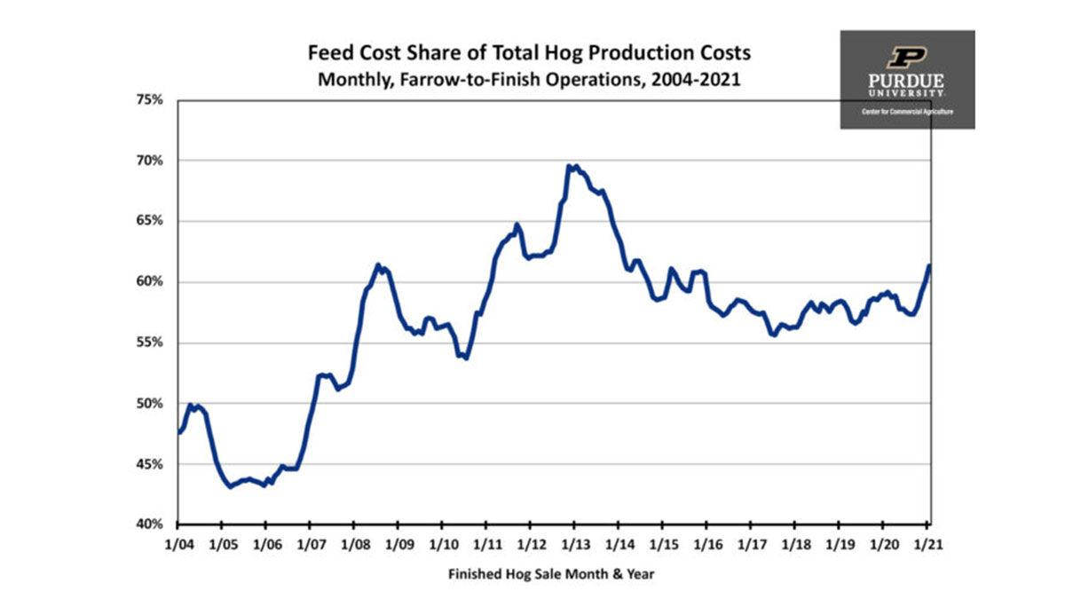 production cost changes for farrow-to-finish hog operations graph