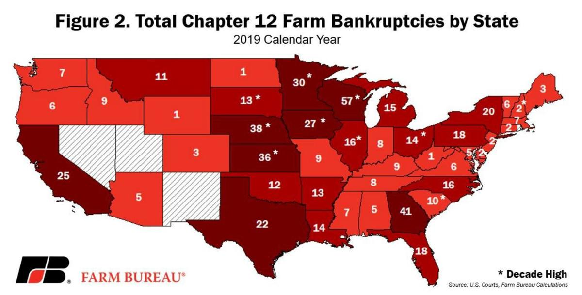 Total Chapter 12 Farm Bankruptcies by State