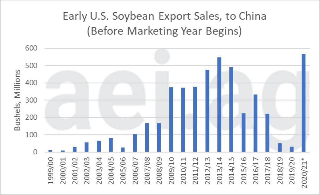Figure 4. Early U.S. Soybean Export Sales (to China); Before Marketing Year Begins. Data Source: USDA Foreign Agricultural Service, aei.ag calculations (data as of Sept. 13, 2020)