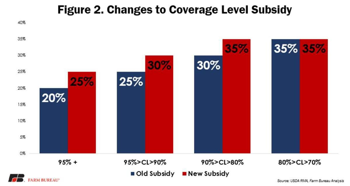Changes to Coverage Level Subsidy