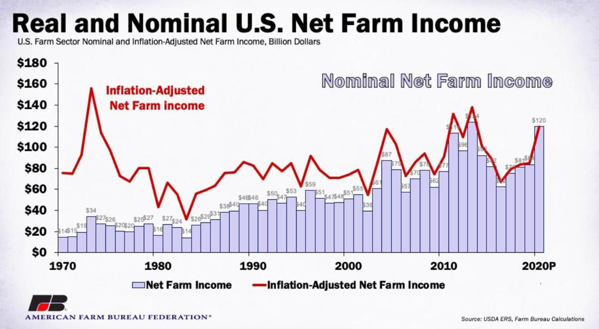 Real and Nominal U.S. Net Farm Income