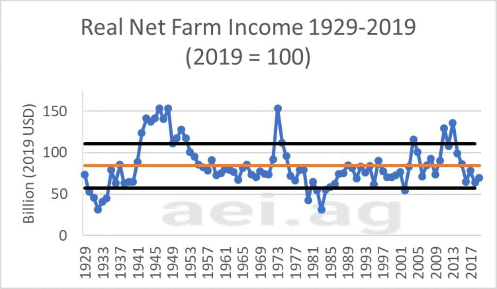 Figure 6. Real Net Farm Income, 1929 – 2019 where 2019 equals 100. Data Source: USDA's Economic Research Service