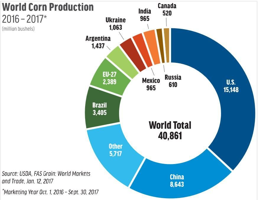 Ncga Welcomes Exploration Of The World Of Corn Crop News