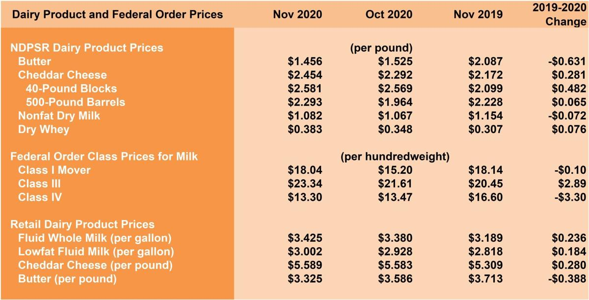 Dairy Products and Federal Order Prices