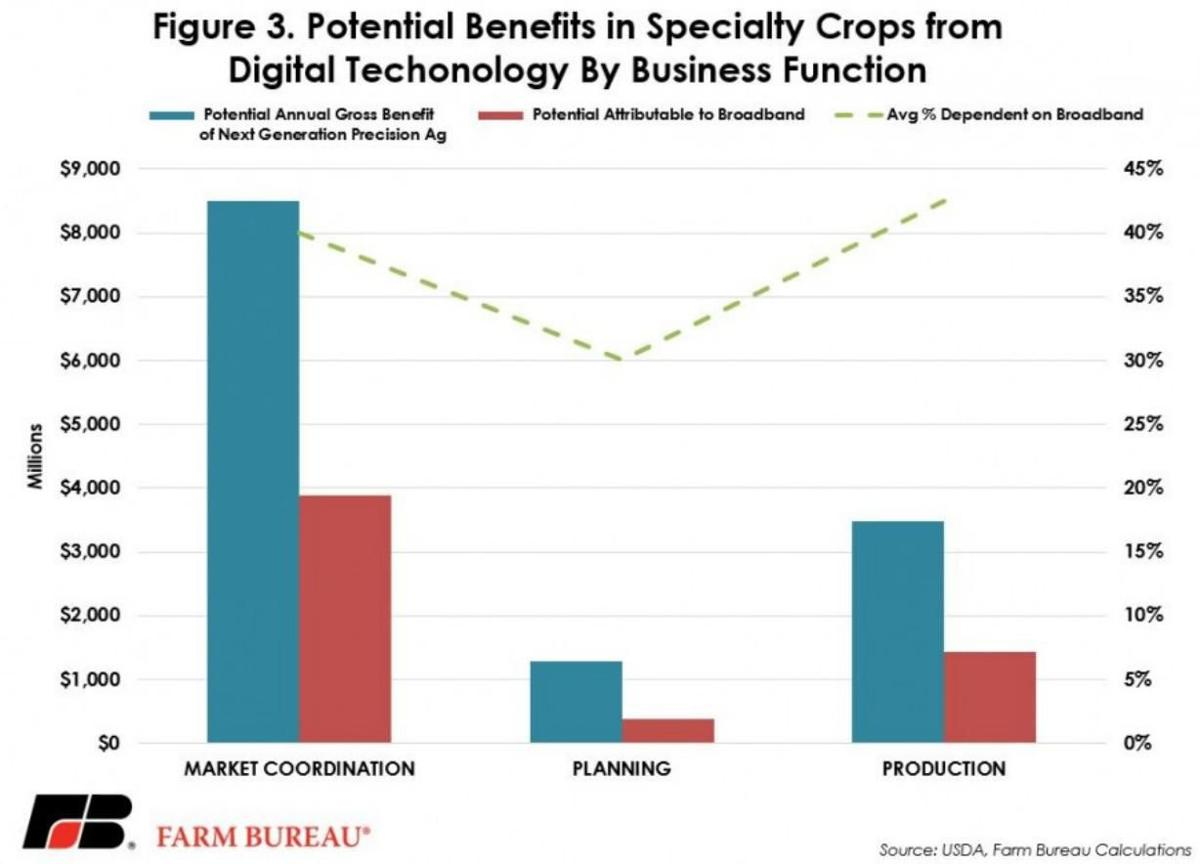 Potential Benefits for Specialty Crops