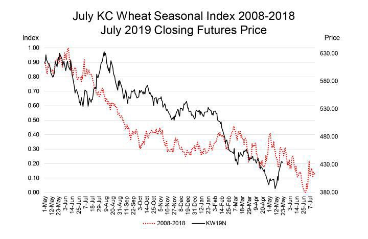 July KC Wheat Seasonal Index