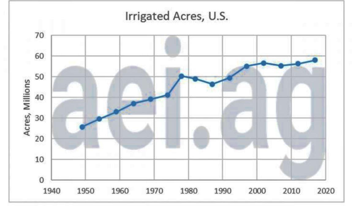 Figure 1. Irrigated Acres of U.S. Farmland, 1949-2017. Data Source: USDA Censuses of Agriculture