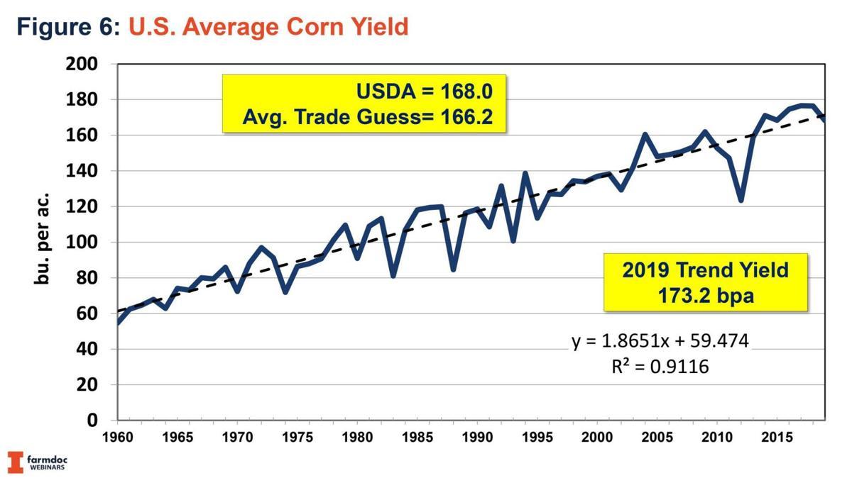U.S. Average Corn Yield