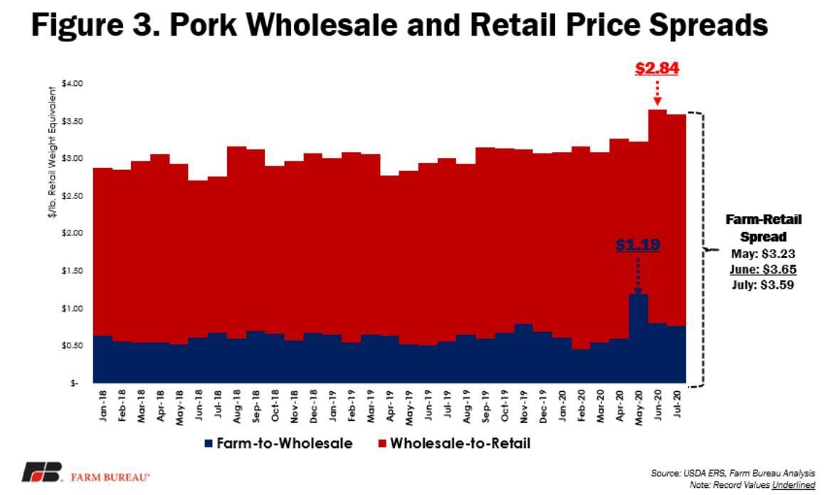 Figure 3. Pork Wholesale and Retail Price Spreads