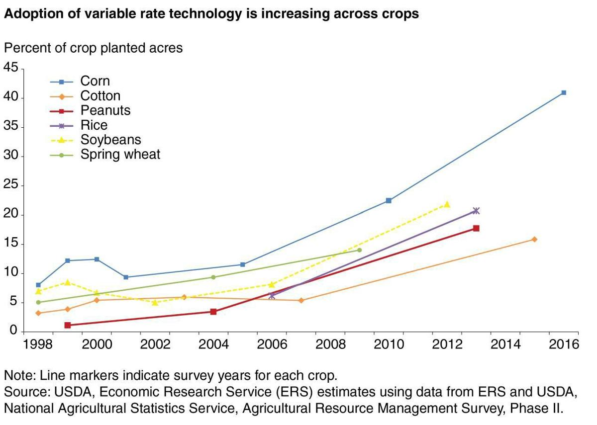 Adoption of Variable-Rate Technology is Increasing, 1998-2016