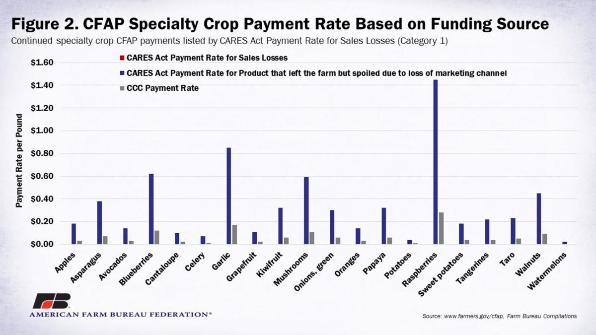 Figure 2. Specialty-Crop Payment Rate Based on Funding Source