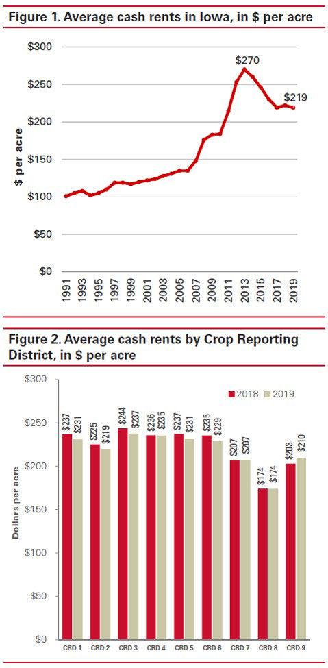 Cash rent charts