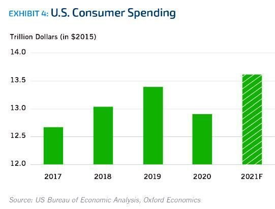 Exhibit 4. U.S. Consumer Spending