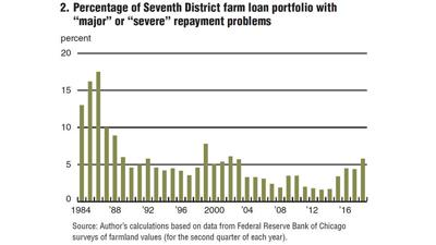 Federal Reserve Bank of Chicago repayment chart
