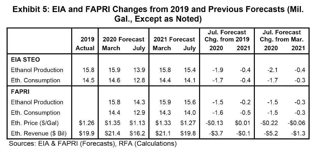 Exhibit 5: U.S. Energy Information Administration and Food and Agricultural Policy Research Institute changes from 2019 and previous forecasts – million gallons except as noted  Sources: U.S. Energy Information Administration and Food and Agricultural Policy Research Institute forecasts, Renewal Fuels Association calculations