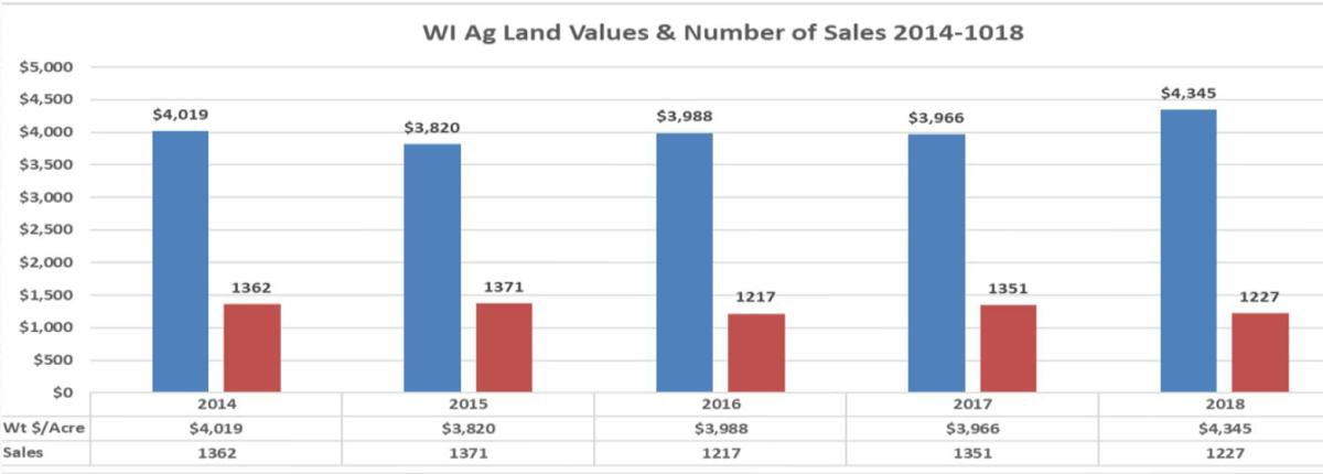 Wisconsin Ag Land Values and Percent of Sales