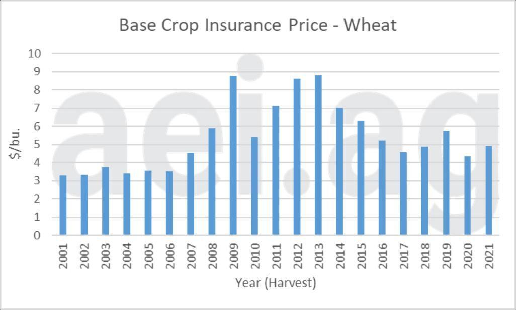 Figure 4. Base Wheat Crop Insurance Price, 2001-2021