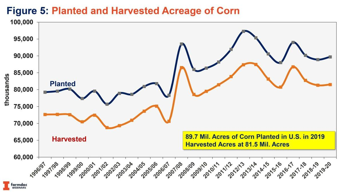 Planted and Harvested Acreage of Corn