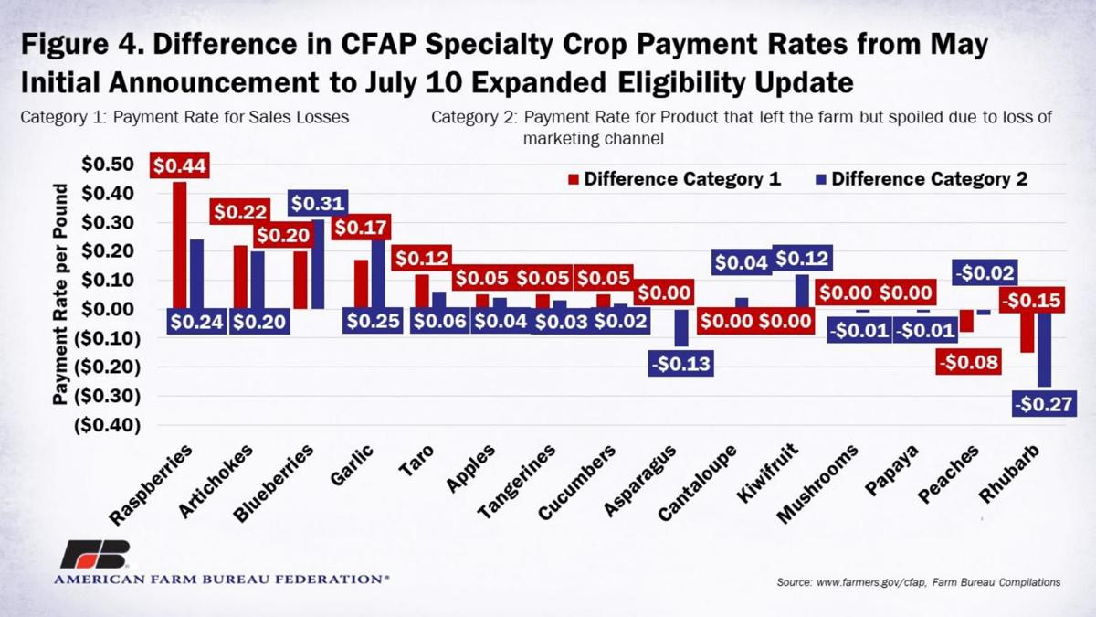 Figure 4. Difference in Payment Rates