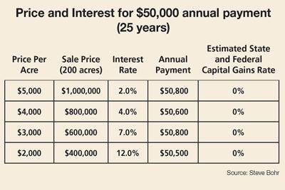 Price and Interest annual payment chart
