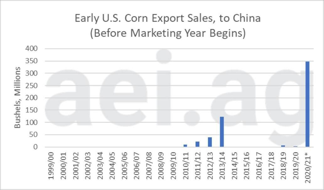 Figure 3. Early U.S. Soybean Export Sales (to China); Before Marketing Year Begins. Data Source: USDA Foreign Agricultural Service, aei.ag calculations (data as of Sept. 13, 2020)