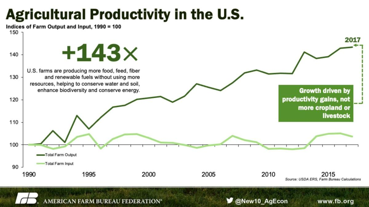 Agricultural Productivity in the United States